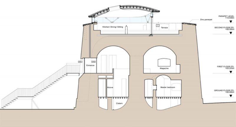Plan de coupe du loft